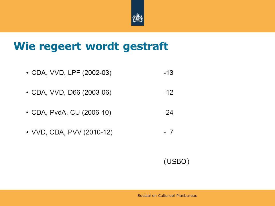 Wie regeert wordt gestraft CDA, VVD, LPF (2002-03)-13 CDA, VVD, D66 (2003-06)-12 CDA, PvdA, CU (2006-10)-24 VVD, CDA, PVV (2010-12)- 7 (USBO) Sociaal en Cultureel Planbureau