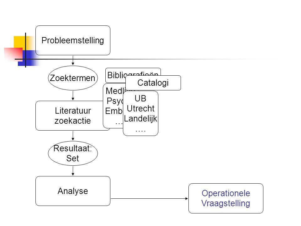 Resultaat: Set Zoektermen Literatuur zoekactie Probleemstelling Medline PsycLit Embase …. Bibliografieën UB Utrecht Landelijk …. Catalogi Analyse Oper