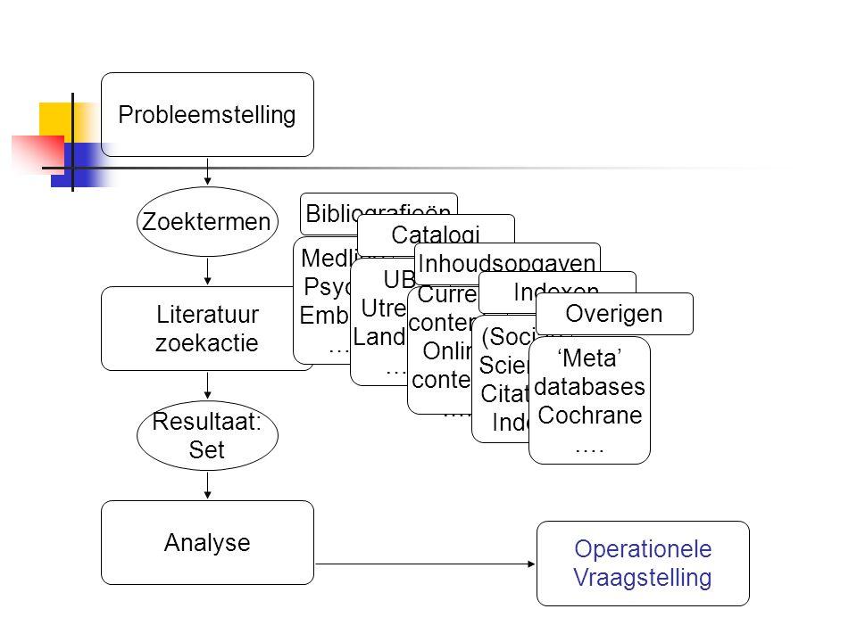 Resultaat: Set Zoektermen Literatuur zoekactie Probleemstelling Medline PsycLit Embase …. Bibliografieën UB Utrecht Landelijk …. Catalogi Current cont