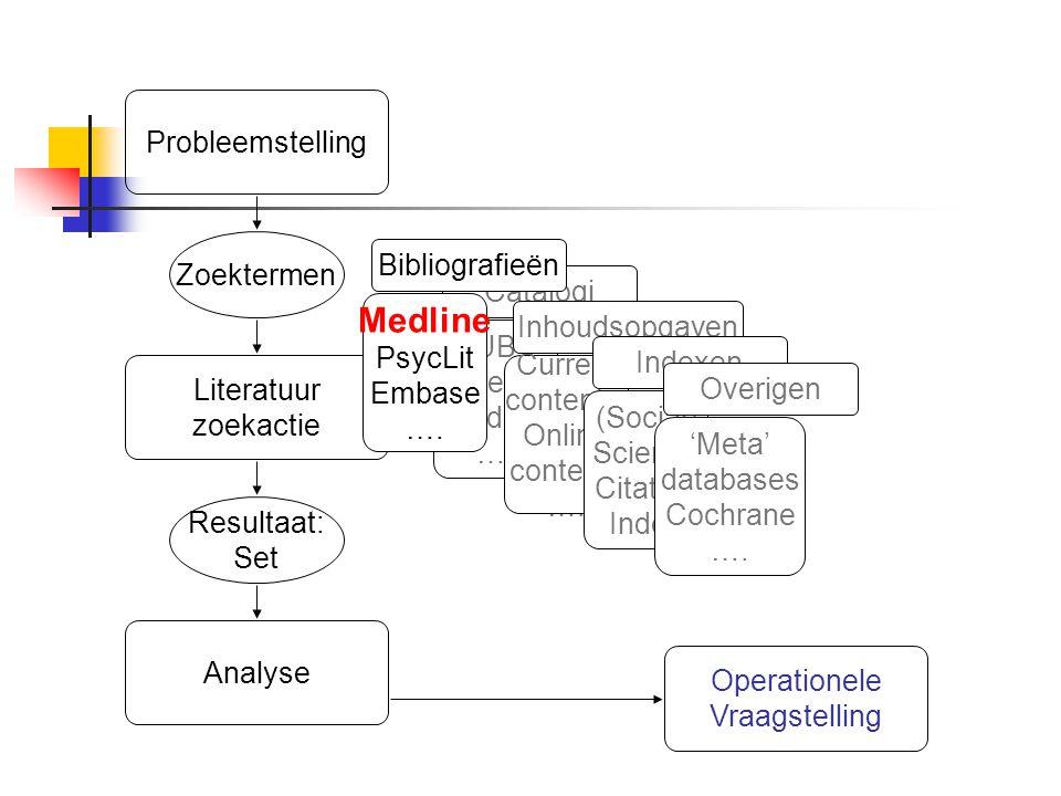 Resultaat: Set Zoektermen Literatuur zoekactie Probleemstelling UB Utrecht Landelijk …. Catalogi Current contents, Online contents …. Inhoudsopgaven (