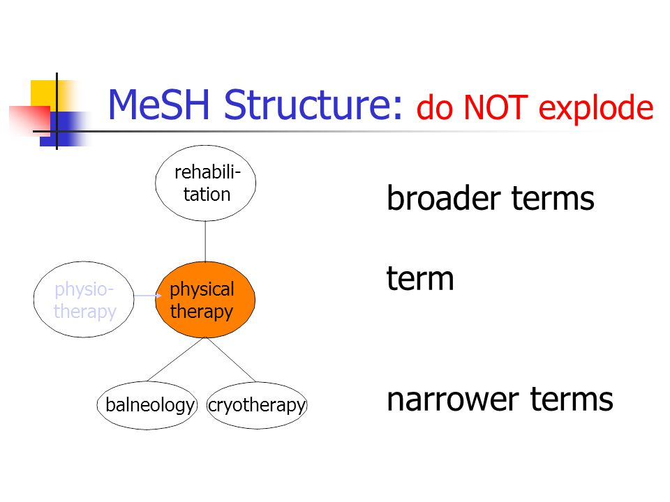 broader terms term narrower terms physical therapy rehabili- tation physio- therapy cryotherapy balneology MeSH Structure: do NOT explode