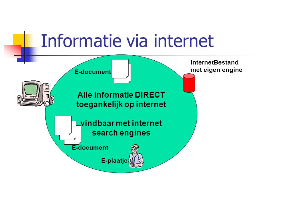 Alle informatie DIRECT toegankelijk op internet vindbaar met internet search engines E-document InternetBestand met eigen engine E-plaatje Informatie via internet