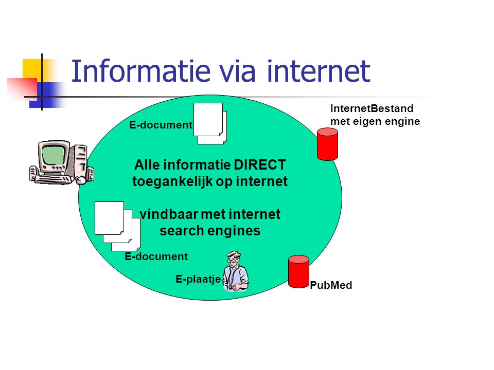 Alle informatie DIRECT toegankelijk op internet vindbaar met internet search engines E-document InternetBestand met eigen engine PubMed E-document E-plaatje Informatie via internet