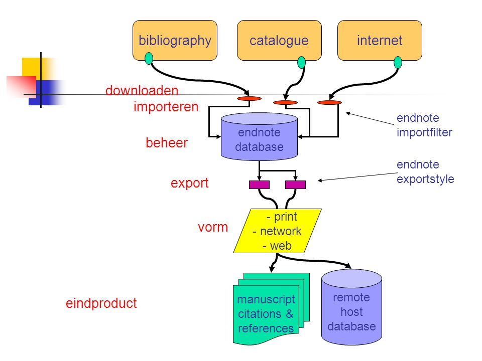 bibliographycatalogueinternet endnote database manuscript citations & references remote host database - print - network - web importeren endnote importfilter export beheer vorm endnote exportstyle eindproduct downloaden