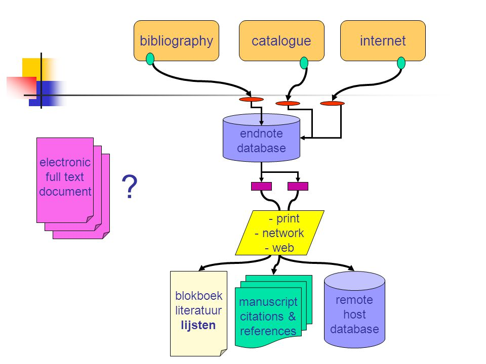 bibliographycatalogueinternet endnote database manuscript citations & references blokboek literatuur lijsten remote host database - print - network - web electronic full text document