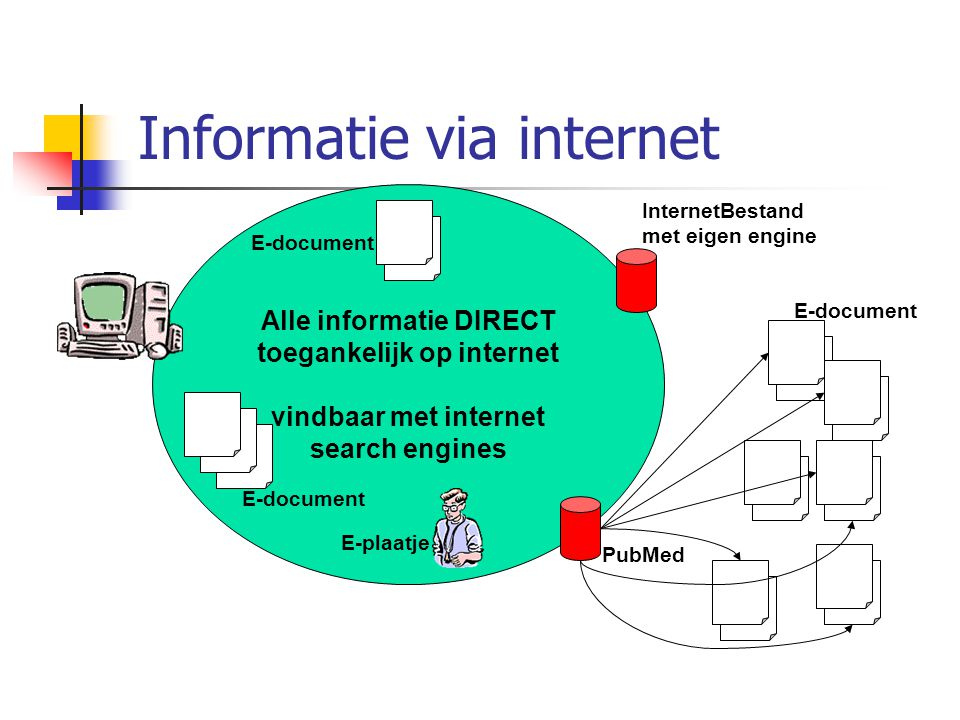 Alle informatie DIRECT toegankelijk op internet vindbaar met internet search engines E-document InternetBestand met eigen engine PubMed E-document E-plaatje Informatie via internet