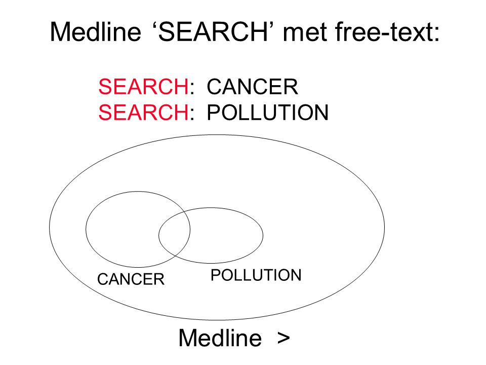 Medline > POLLUTION CANCER Medline 'SEARCH' met free-text: SEARCH: CANCER SEARCH: POLLUTION