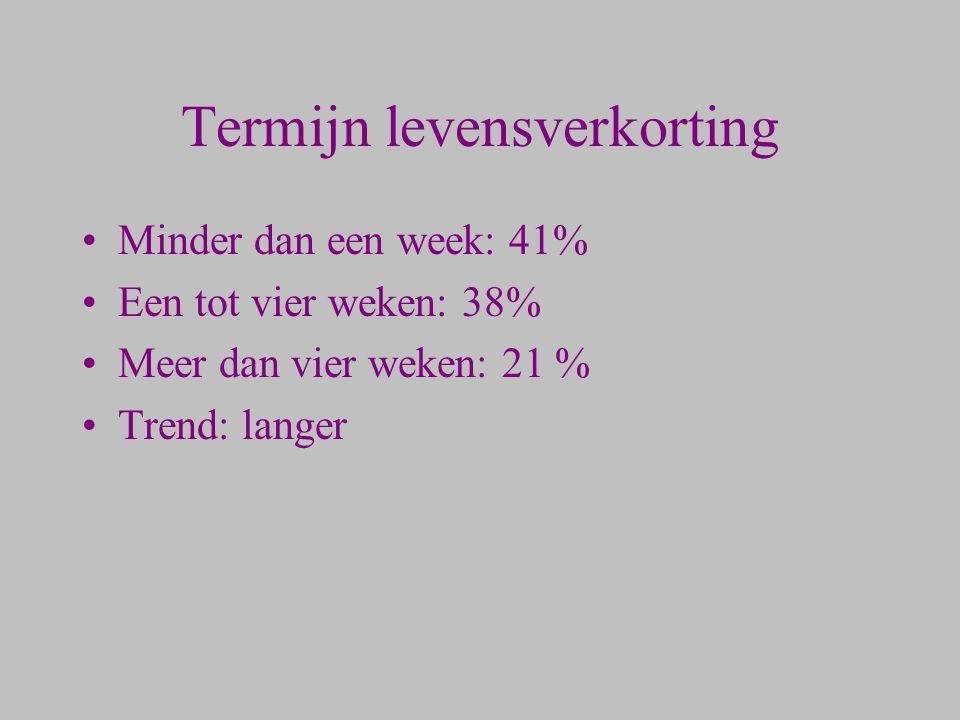 Termijn levensverkorting Minder dan een week: 41% Een tot vier weken: 38% Meer dan vier weken: 21 % Trend: langer