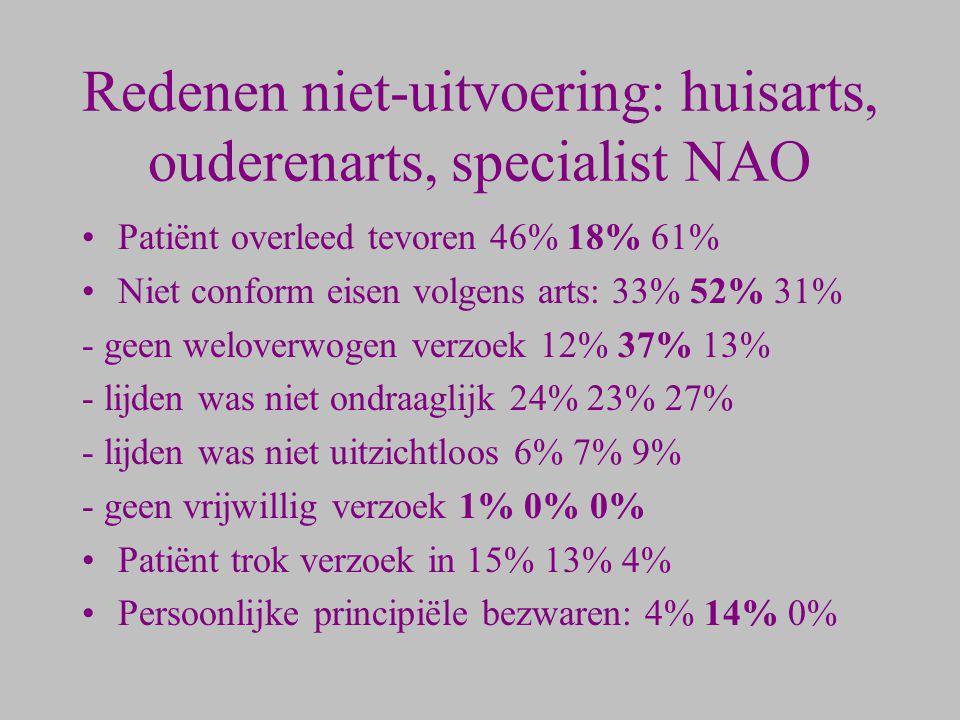 Redenen niet-uitvoering: huisarts, ouderenarts, specialist NAO Patiënt overleed tevoren 46% 18% 61% Niet conform eisen volgens arts: 33% 52% 31% - gee