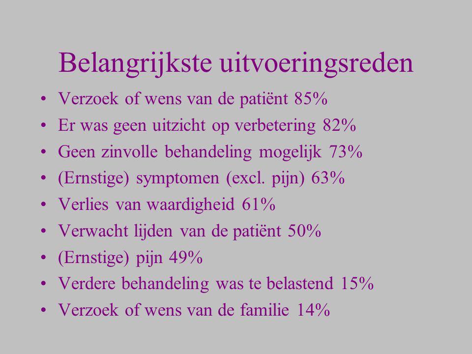 Belangrijkste uitvoeringsreden Verzoek of wens van de patiënt 85% Er was geen uitzicht op verbetering 82% Geen zinvolle behandeling mogelijk 73% (Erns