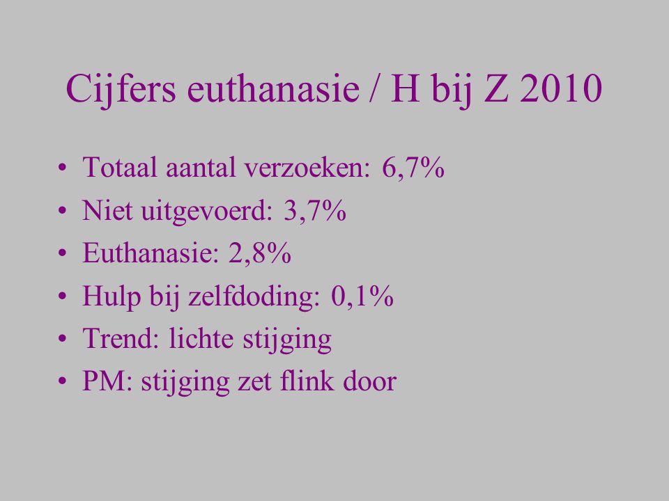 Cijfers euthanasie / H bij Z 2010 Totaal aantal verzoeken: 6,7% Niet uitgevoerd: 3,7% Euthanasie: 2,8% Hulp bij zelfdoding: 0,1% Trend: lichte stijgin