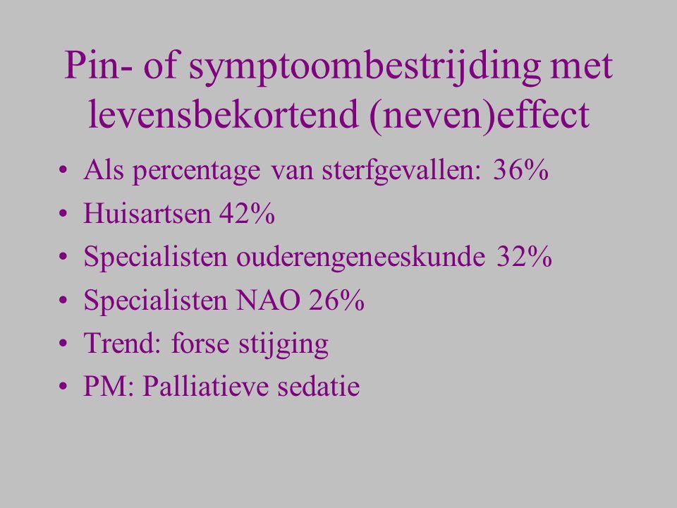 Pin- of symptoombestrijding met levensbekortend (neven)effect Als percentage van sterfgevallen: 36% Huisartsen 42% Specialisten ouderengeneeskunde 32%