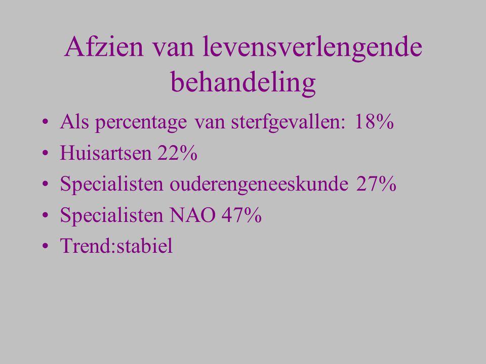 Afzien van levensverlengende behandeling Als percentage van sterfgevallen: 18% Huisartsen 22% Specialisten ouderengeneeskunde 27% Specialisten NAO 47%