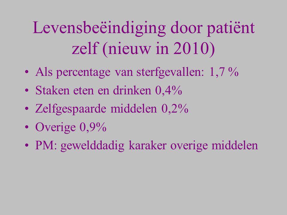 Levensbeëindiging door patiënt zelf (nieuw in 2010) Als percentage van sterfgevallen: 1,7 % Staken eten en drinken 0,4% Zelfgespaarde middelen 0,2% Ov