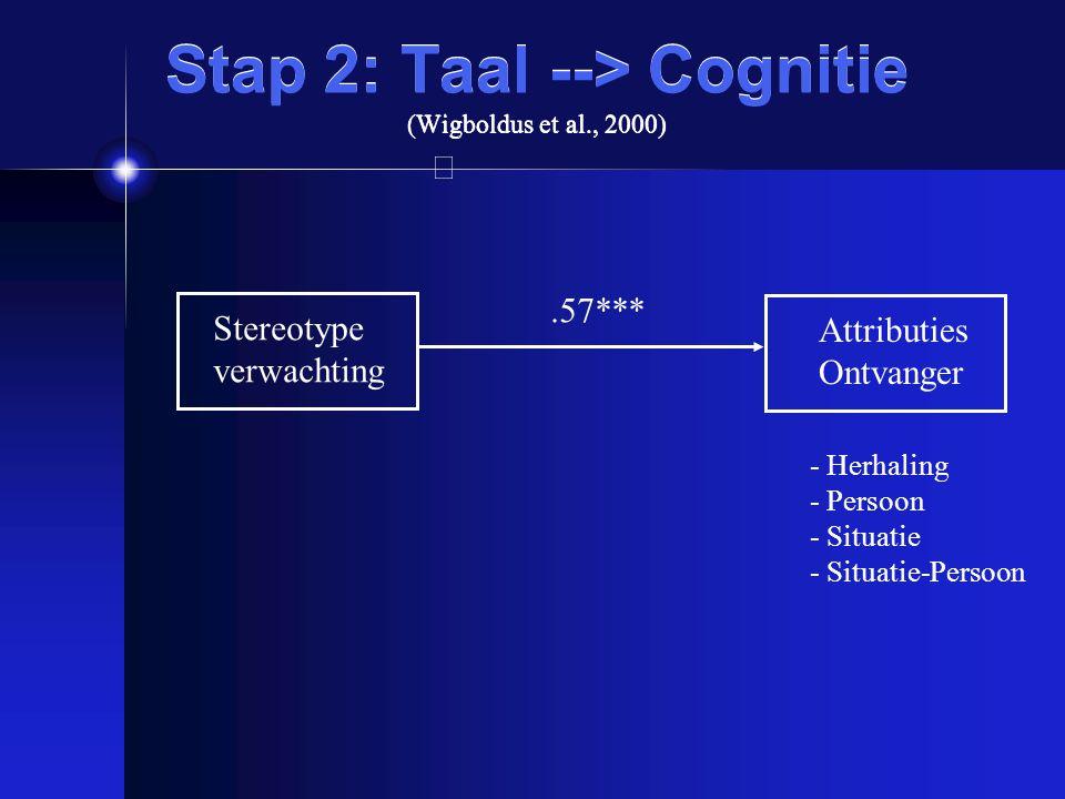 Stap 2: Taal --> Cognitie (Wigboldus et al., 2000) Stereotype verwachting Attributies Ontvanger.57*** - Herhaling - Persoon - Situatie - Situatie-Pers