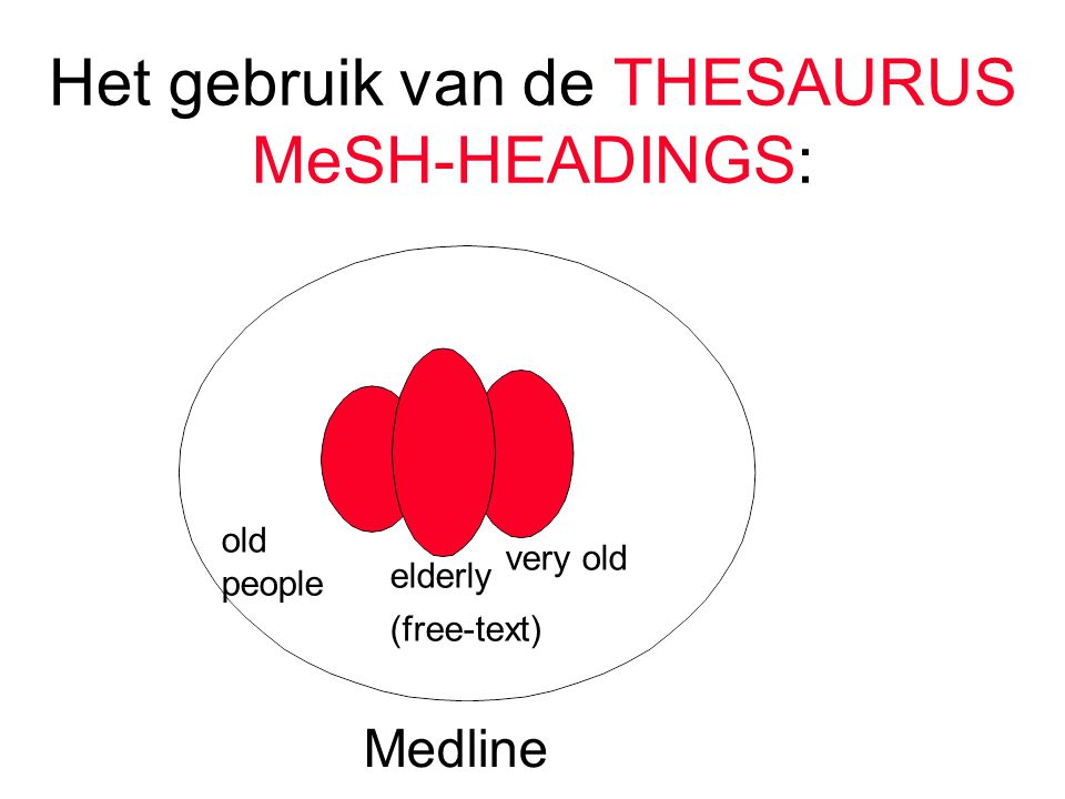 Het gebruik van de THESAURUS MeSH-HEADINGS: very old elderly Medline old people (free-text)