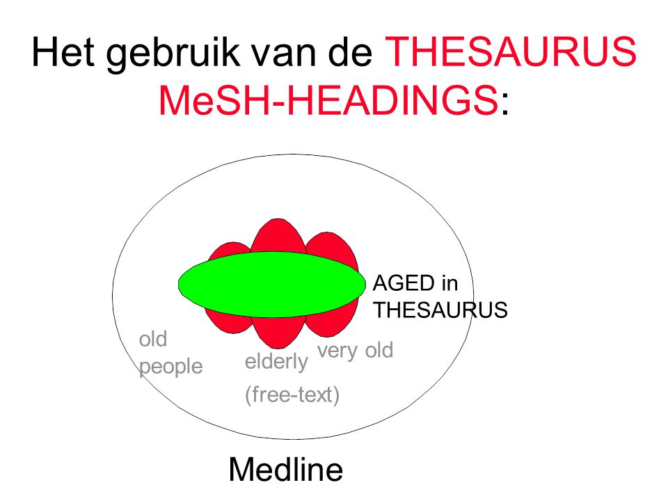 Het gebruik van de THESAURUS MeSH-HEADINGS: very old elderly Medline old people AGED in THESAURUS (free-text)