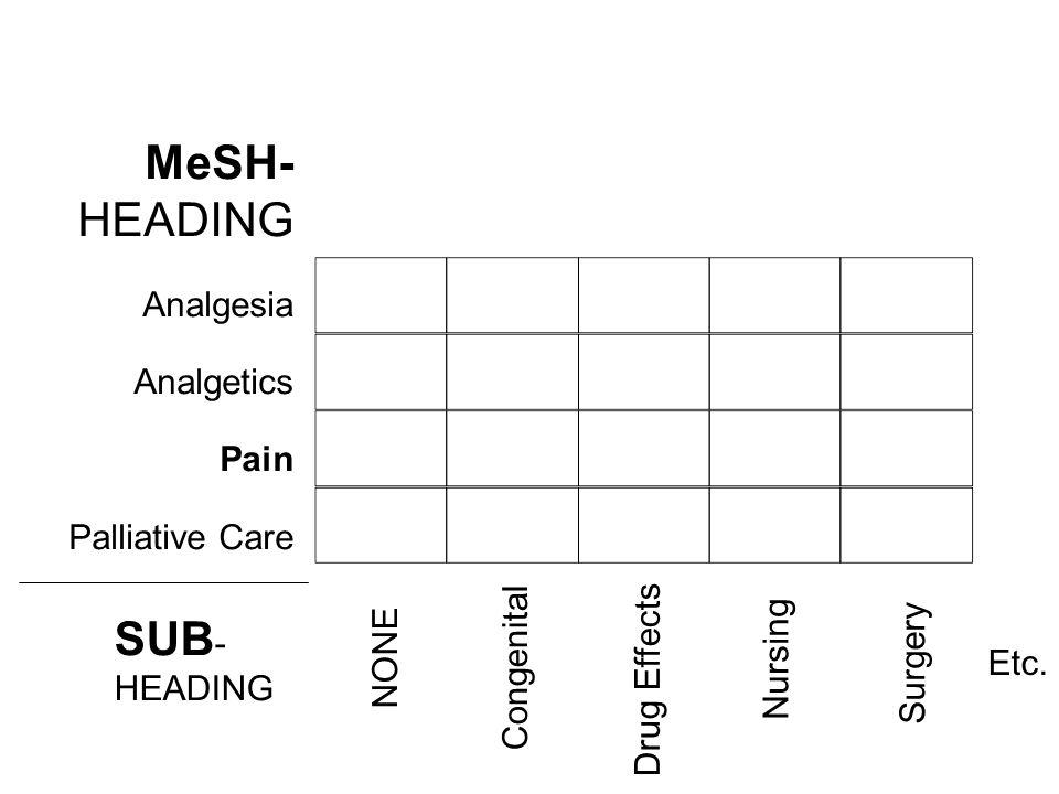 MeSH- HEADING Analgesia Analgetics Pain Palliative Care SUB - HEADING NONE Congenital Drug Effects Nursing Surgery Etc.