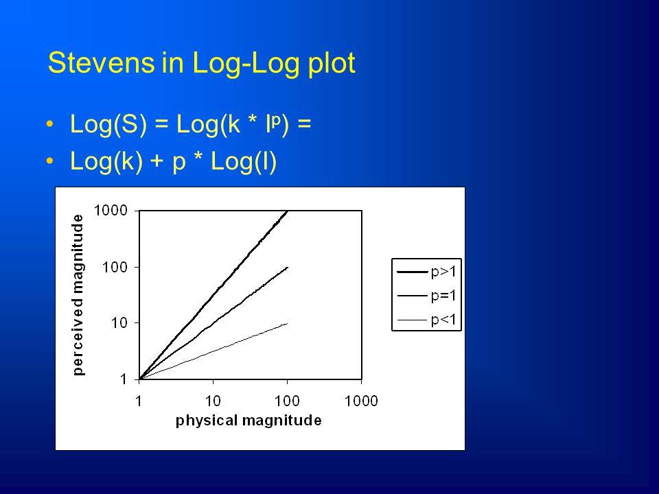 Stevens in Log-Log plot Log(S) = Log(k * I p ) = Log(k) + p * Log(I)