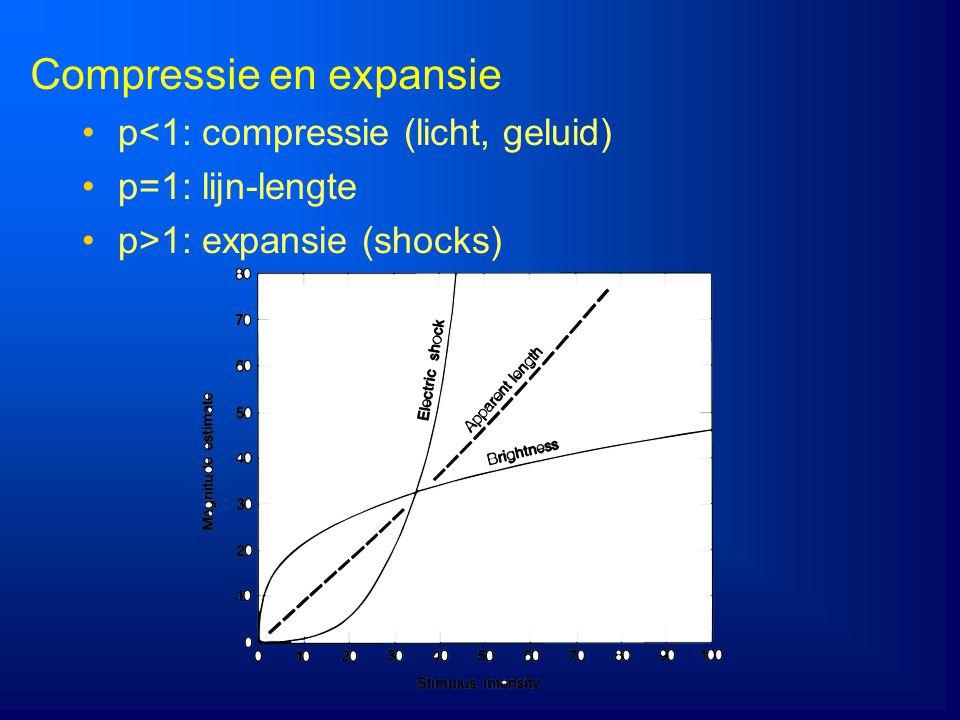 Compressie en expansie p<1: compressie (licht, geluid) p=1: lijn-lengte p>1: expansie (shocks)