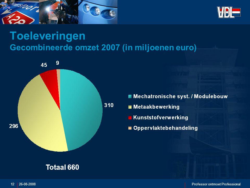 26-08-2008Professor ontmoet Professional12 Toeleveringen Gecombineerde omzet 2007 (in miljoenen euro) Totaal 660