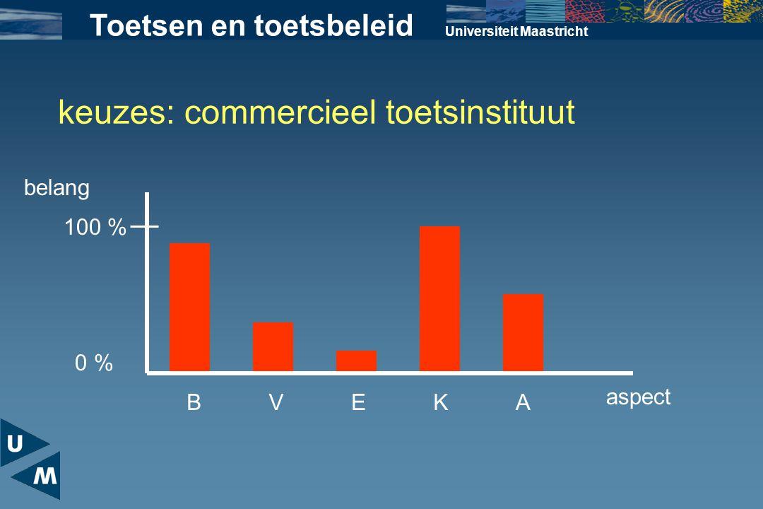 Universiteit Maastricht BVEKA belang keuzes: commercieel toetsinstituut 100 % 0 % aspect Toetsen en toetsbeleid