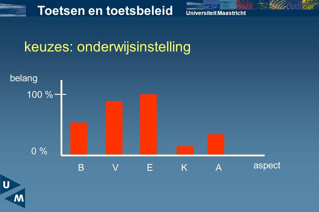 Universiteit Maastricht BVEKA belang keuzes: onderwijsinstelling 100 % 0 % aspect Toetsen en toetsbeleid