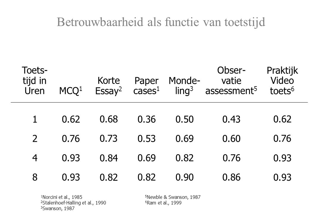 Betrouwbaarheid als functie van toetstijd Toets- tijd in Uren 1 2 4 8 MCQ 1 0.62 0.76 0.93 Korte Essay 2 0.68 0.73 0.84 0.82 Paper cases 1 0.36 0.53 0