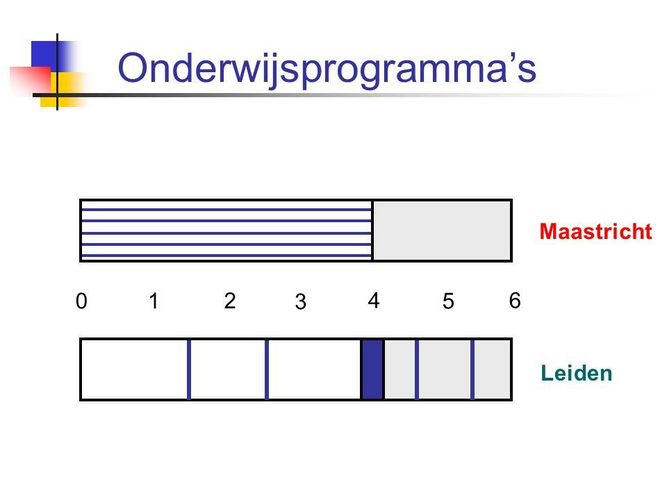Maastricht Leiden 01 2 3 4 5 6 Onderwijsprogramma's