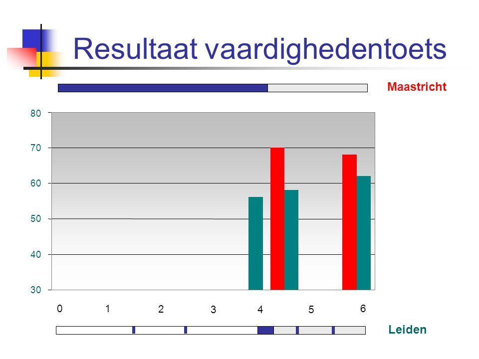 Resultaat vaardighedentoets Maastricht Leiden 01 2 345 6 30 40 50 60 70 80