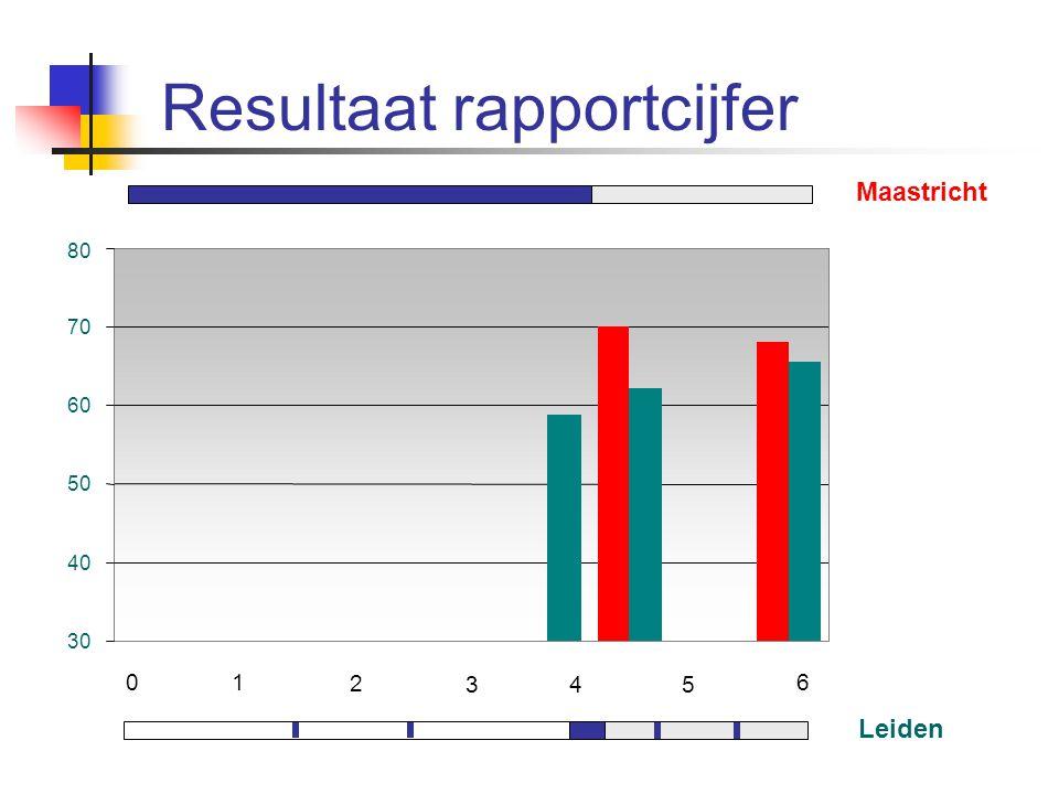 Resultaat rapportcijfer Maastricht Leiden 01 2 345 6 30 40 50 60 70 80