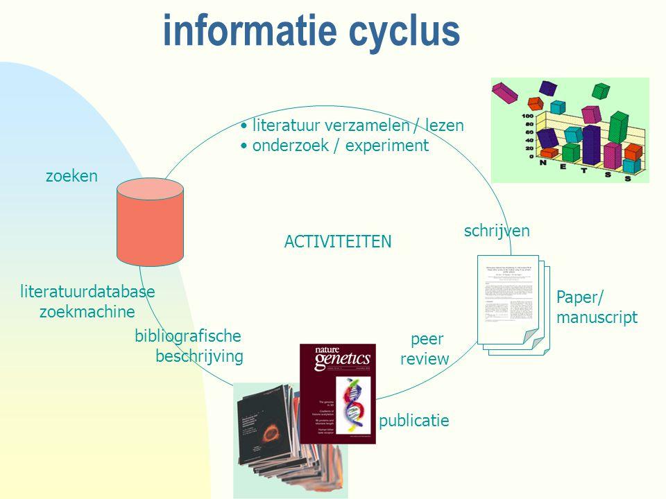 informatie cyclus peer review literatuurdatabase zoekmachine bibliografische beschrijving schrijven literatuur verzamelen / lezen onderzoek / experiment ACTIVITEITEN publicatie Paper/ manuscript zoeken