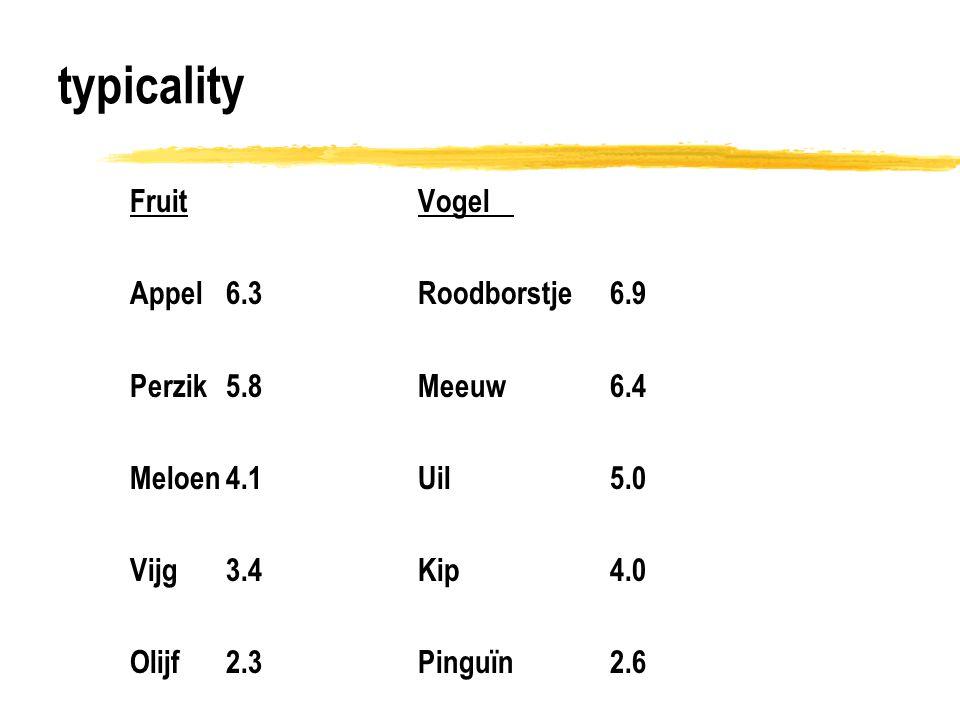 typicality FruitVogel Appel6.3Roodborstje6.9 Perzik5.8Meeuw6.4 Meloen4.1Uil5.0 Vijg3.4Kip4.0 Olijf2.3Pinguïn2.6