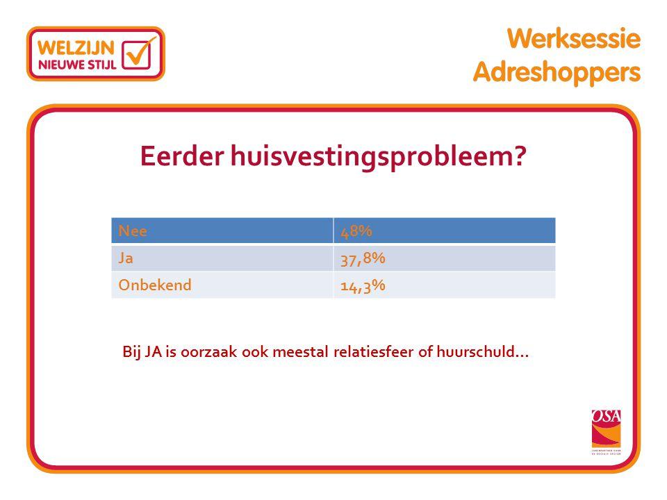 Eerder huisvestingsprobleem? Nee48% Ja37,8% Onbekend14,3% Bij JA is oorzaak ook meestal relatiesfeer of huurschuld…