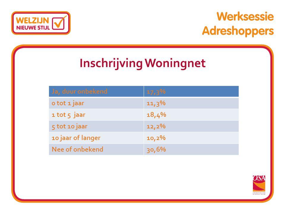 Inschrijving Woningnet Ja, duur onbekend17,3% 0 tot 1 jaar11,3% 1 tot 5 jaar18,4% 5 tot 10 jaar12,2% 10 jaar of langer10,2% Nee of onbekend30,6%