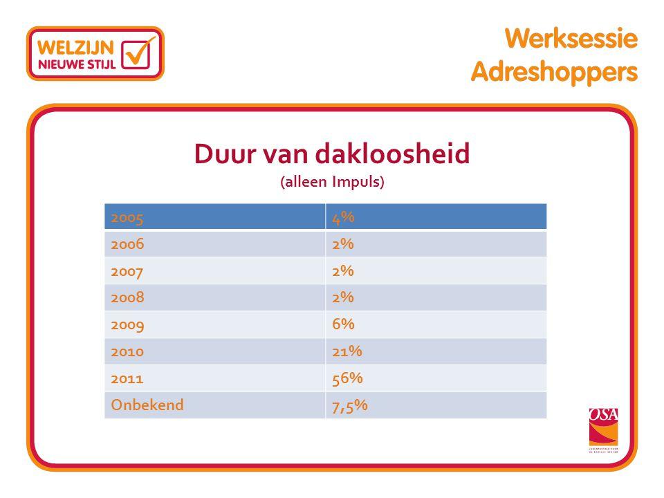 Duur van dakloosheid (alleen Impuls) Subtitel 20054% 20062% 20072% 20082% 20096% 201021% 201156% Onbekend7,5%