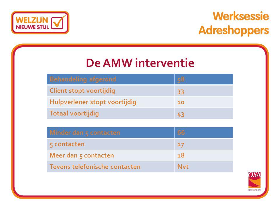 De AMW interventie Behandeling afgerond58 Client stopt voortijdig33 Hulpverlener stopt voortijdig10 Totaal voortijdig43 Minder dan 5 contacten66 5 con