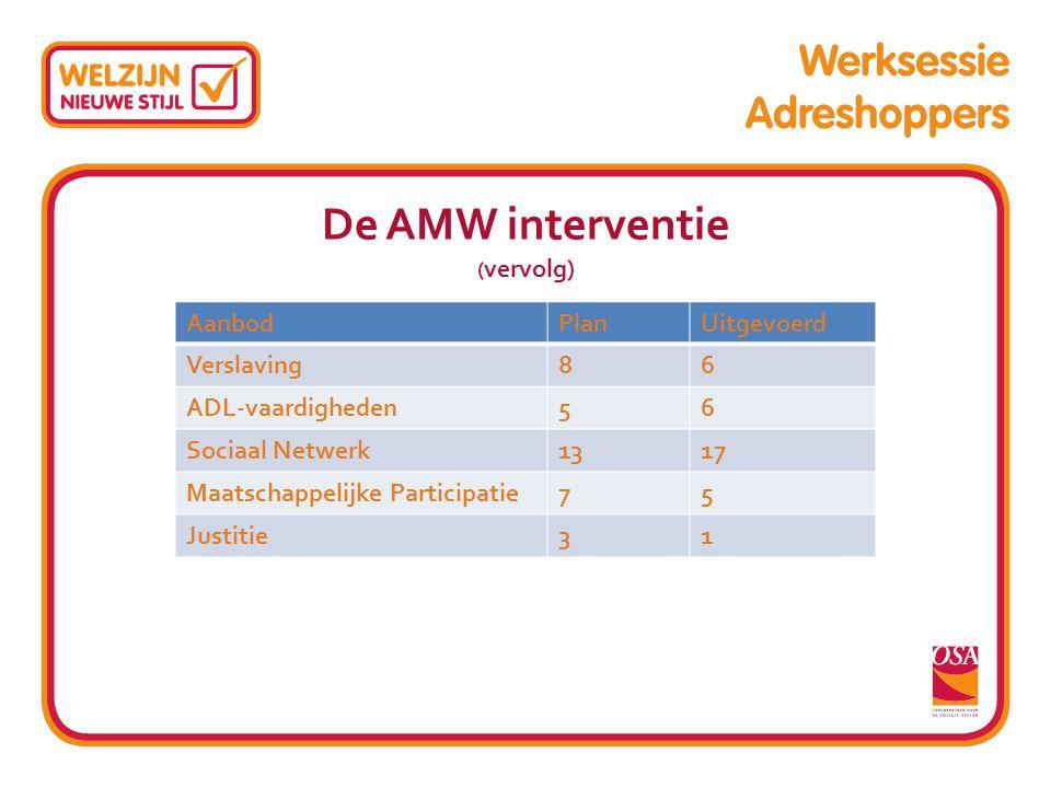 De AMW interventie ( vervolg) AanbodPlanUitgevoerd Verslaving86 ADL-vaardigheden56 Sociaal Netwerk1317 Maatschappelijke Participatie75 Justitie31
