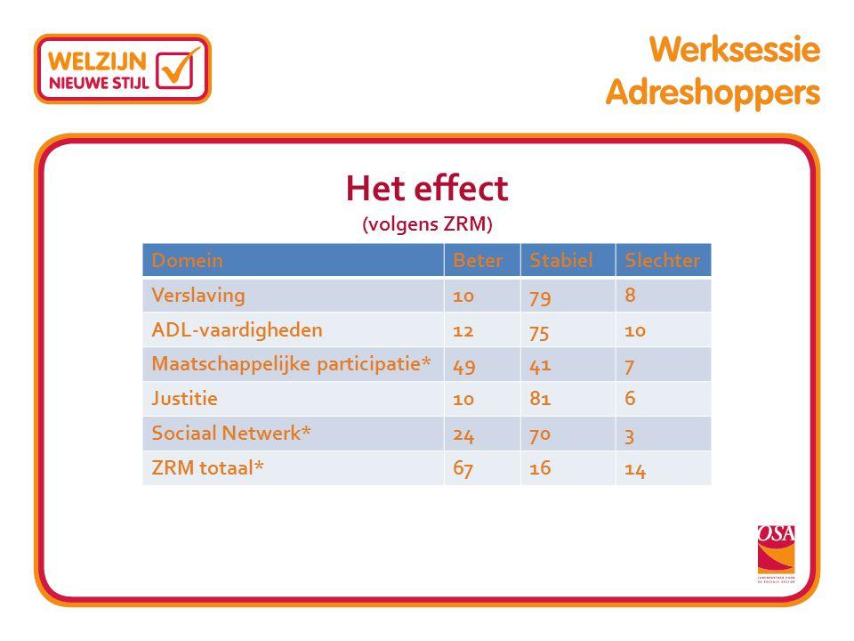 Het effect (volgens ZRM) DomeinBeterStabielSlechter Verslaving10798 ADL-vaardigheden127510 Maatschappelijke participatie*49417 Justitie10816 Sociaal N