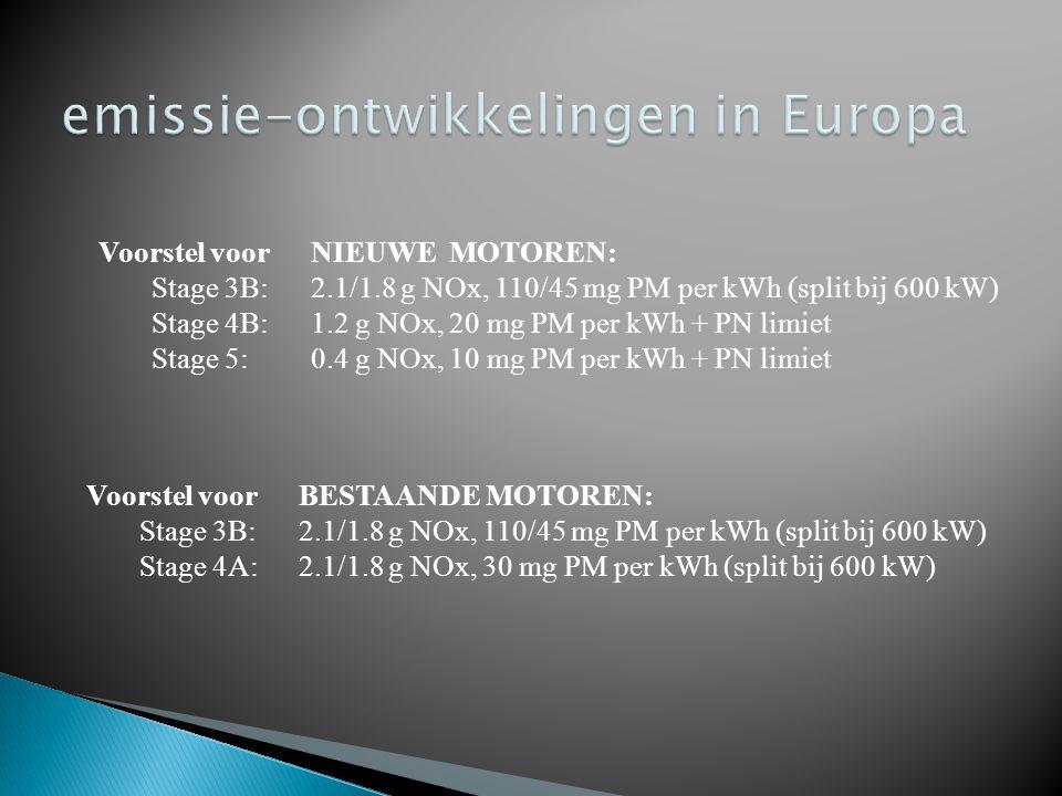 Voorstel voor NIEUWE MOTOREN: Stage 3B: 2.1/1.8 g NOx, 110/45 mg PM per kWh (split bij 600 kW) Stage 4B: 1.2 g NOx, 20 mg PM per kWh + PN limiet Stage