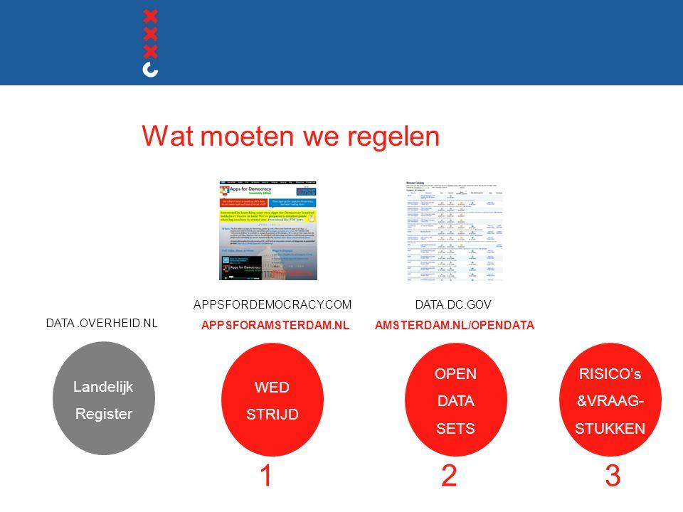 Wat moeten we regelen WED STRIJD APPSFORDEMOCRACY.COM APPSFORAMSTERDAM.NL OPEN DATA SETS DATA.DC.GOV AMSTERDAM.NL/OPENDATA RISICO's &VRAAG- STUKKEN DATA.OVERHEID.NL 123 Landelijk Register