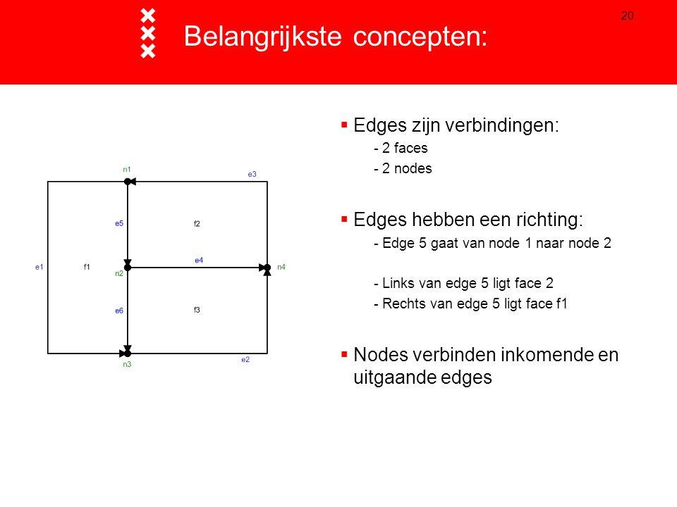 20 Belangrijkste concepten:  Edges zijn verbindingen: - 2 faces - 2 nodes  Edges hebben een richting: - Edge 5 gaat van node 1 naar node 2 - Links v