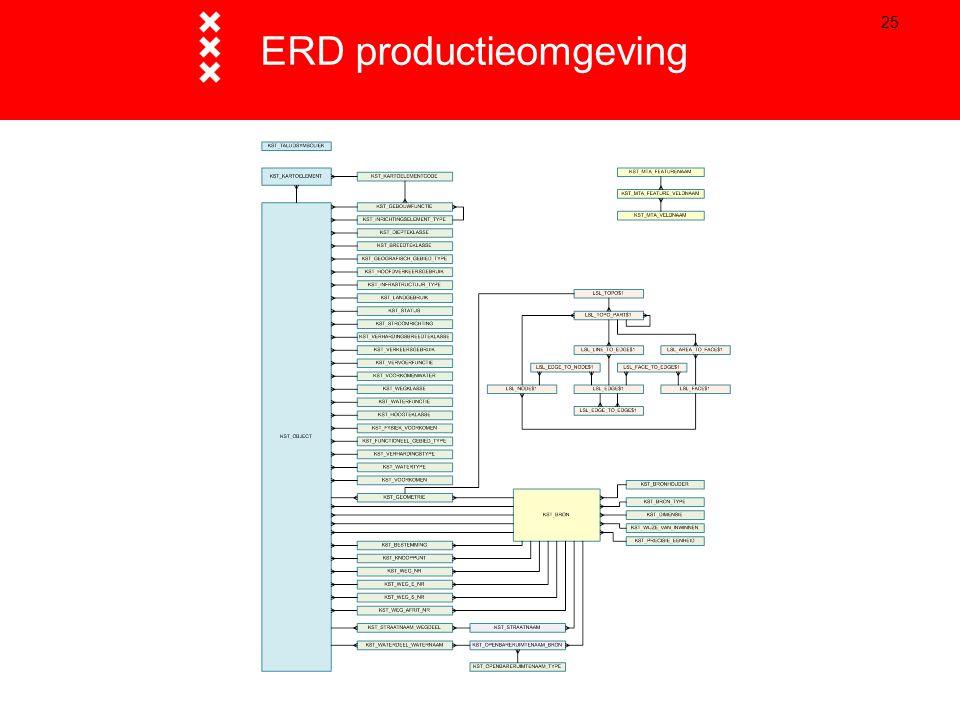 25 ERD productieomgeving