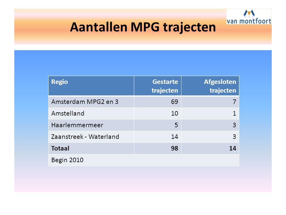 Aantallen MPG trajecten RegioGestarte trajecten Afgesloten trajecten Amsterdam MPG2 en 3697 Amstelland101 Haarlemmermeer53 Zaanstreek - Waterland143 Totaal9814 Begin 2010