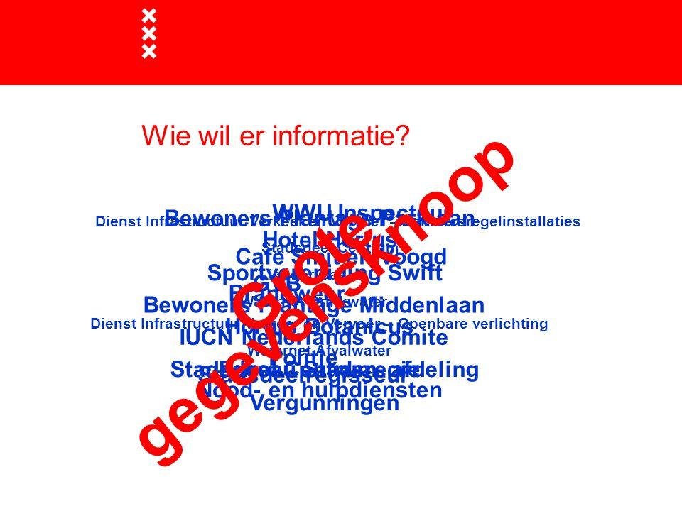 Aanmelden nieuw WIOR project