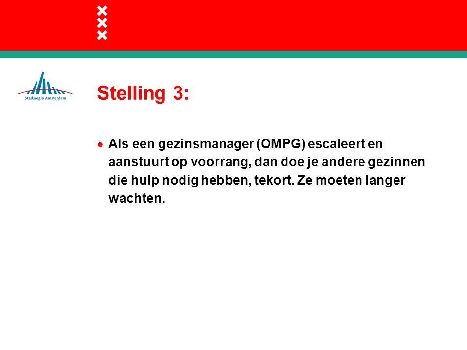 Stelling 3:  Als een gezinsmanager (OMPG) escaleert en aanstuurt op voorrang, dan doe je andere gezinnen die hulp nodig hebben, tekort.