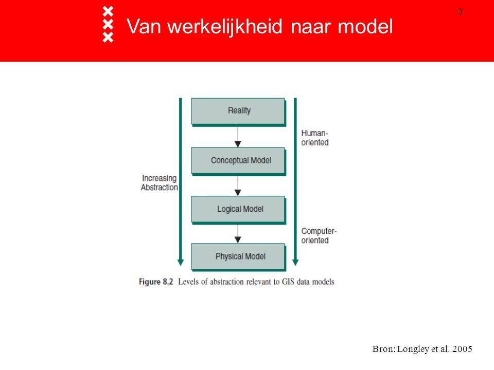 3 Van werkelijkheid naar model Bron: Longley et al. 2005