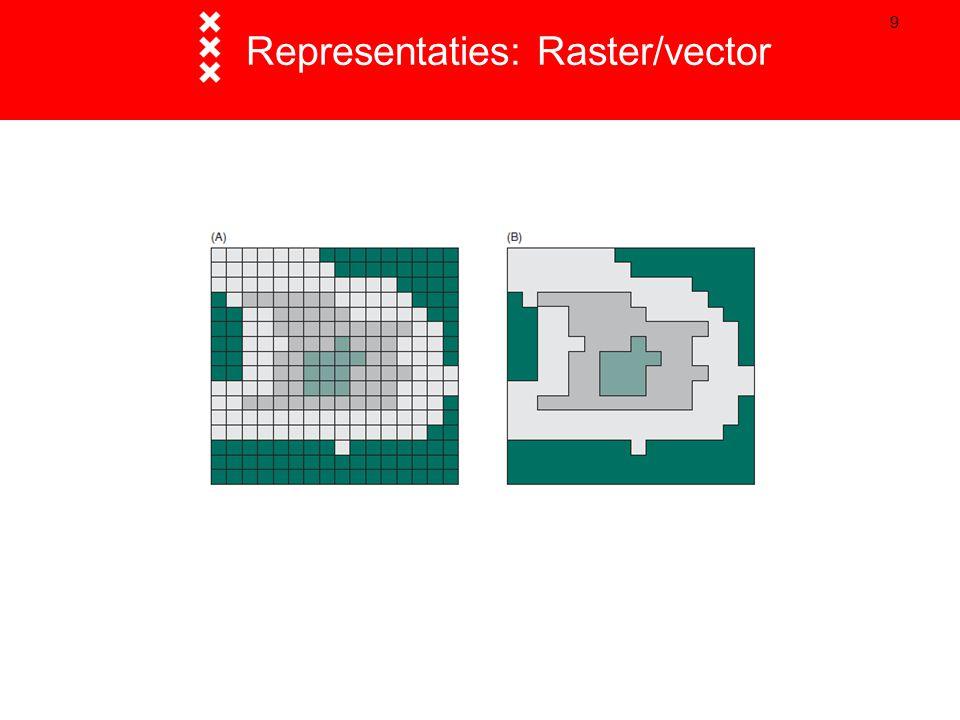 9 Representaties: Raster/vector