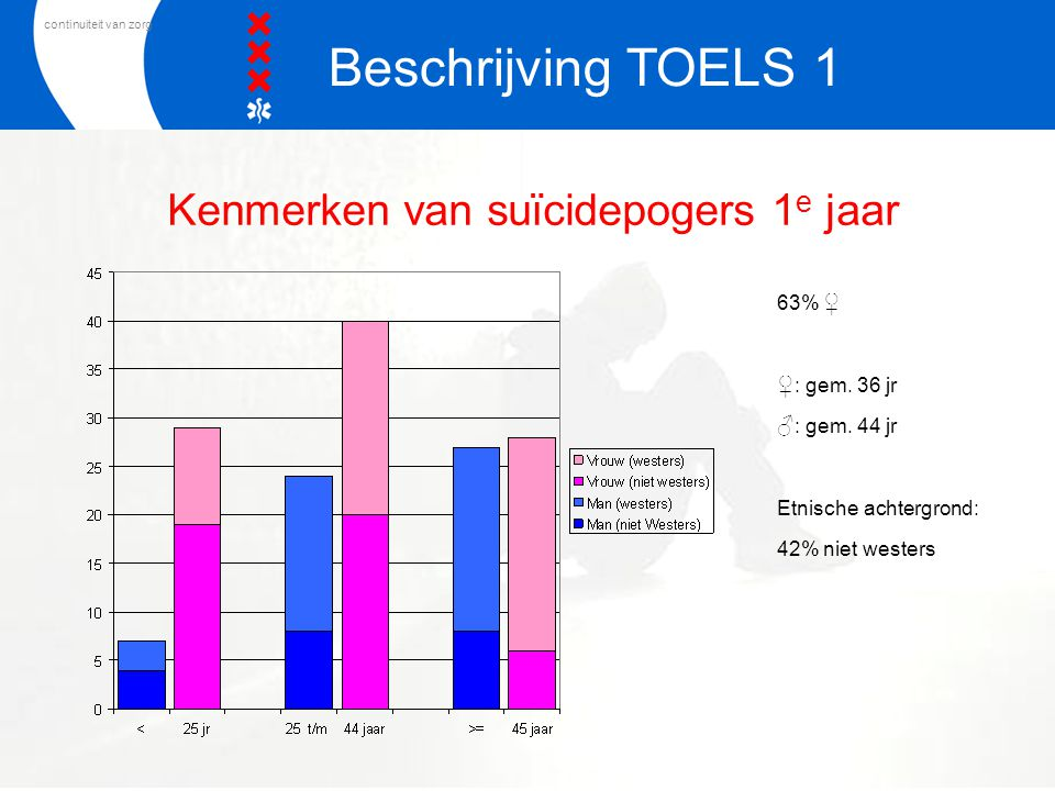 continuiteit van zorg Kenmerken van suïcidepogers 1 e jaar 63% ♀ ♀ : gem. 36 jr ♂ : gem. 44 jr Etnische achtergrond: 42% niet westers Beschrijving TOE