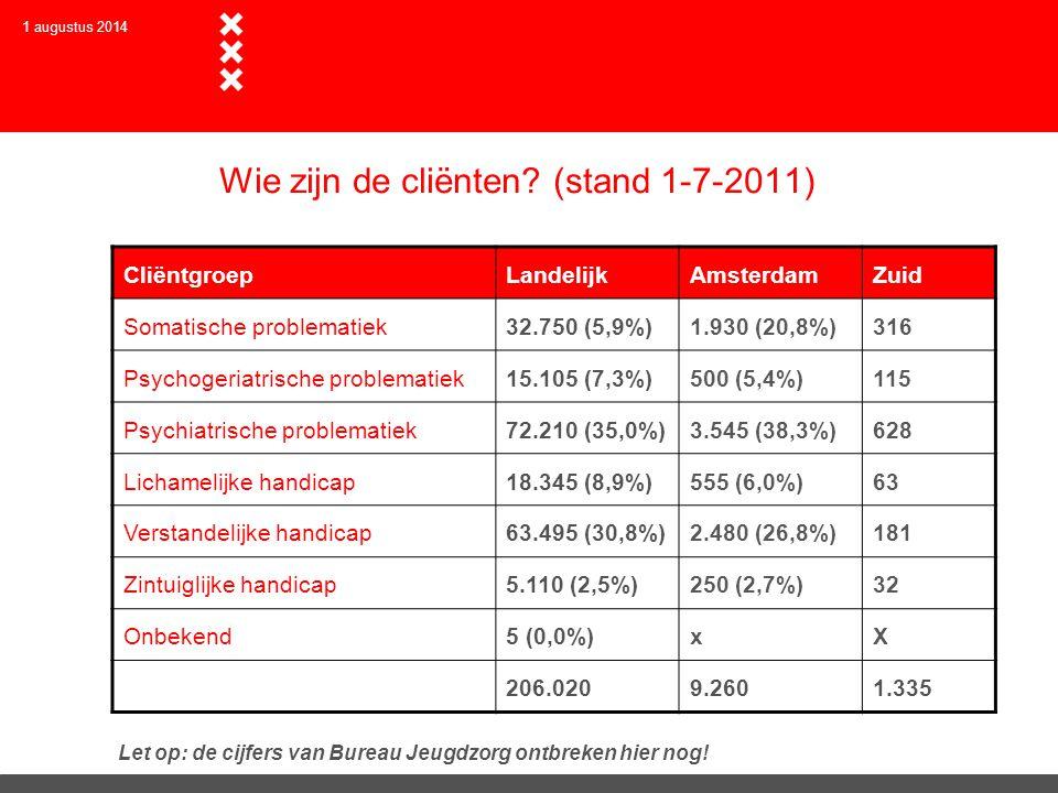 Cijfers Amsterdam  Er zijn ca.10.000 cliënten. Het gaat om mensen met serieuze beperkingen.